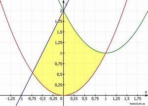 Integration Berechnen : integration wie berechnet man den fl cheninhalt mathelounge ~ Themetempest.com Abrechnung
