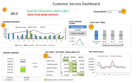 customer service dashboard  excel  template