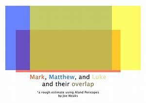 The Macintosh Biblioblog  Graphically Displaying Three