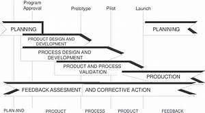 Apqp Product Quality Planning Timing Chart