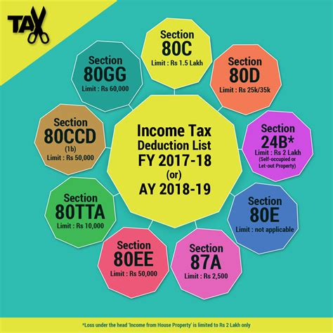 income tax deductions   fy   comparepolicycom