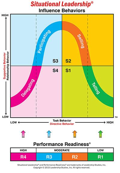 situational leadership theory  akzamkowyorg