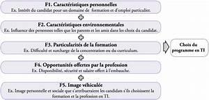 Facteurs Influen U00e7ant Le Choix D U0026 39 Une Formation Ou D U0026 39 Une