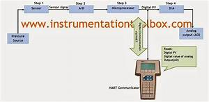 Basics Of Smart Pressure Transmitter Calibration