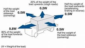 Transporting Concrete Panels