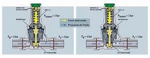 Regolatore di pressione acqua funzionamento Termosifoni in ghisa scheda tecnica
