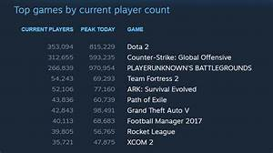 PUBG Is Close To 1 Million Concurrent Players On Steam