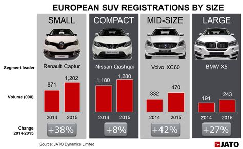 small renault suv takes over as the best selling segment in europe for