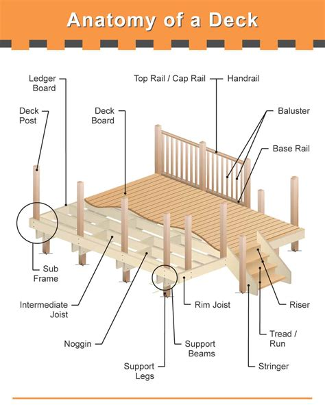 Deck Part Diagram the many parts of a deck detailed diagram