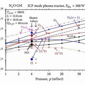 Variation of the N2O, NO, and electron and total density ...