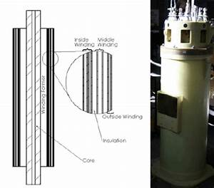 The Hts Partial Core Transformer  A  Diagram Of The Winding Layout With