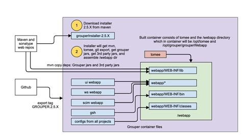 v2 installer container grouper task build internet2 generate use