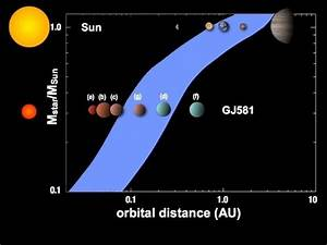 Is Gliese 581 a planet or a star?