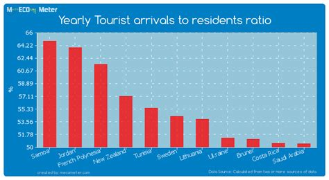 Sweden Ratio by Yearly Tourist Arrivals To Residents Ratio Sweden