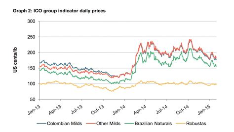 Green Coffee Prices Hit 11 Month Low as Brazil Crop Reaches Crucial Stage   Daily Coffee News by