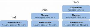 Platform As A Service  When It Comes To The Cloud  Paas Is