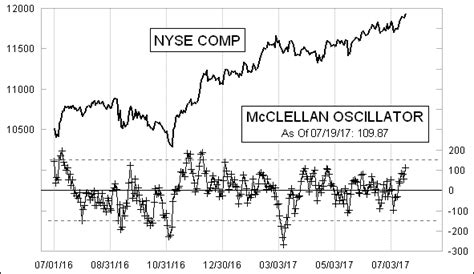 stock market breadth data daily oscillator data