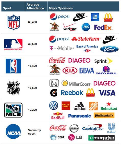 Measuring The Value Of Sponsorships Freshmr