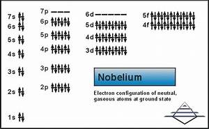Where To Find The Electron Configuration For Nobelium