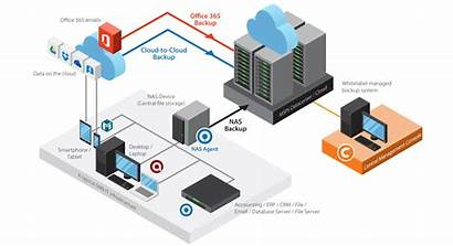 Backup Diagram Offsite Remote Onsite System Ahsay