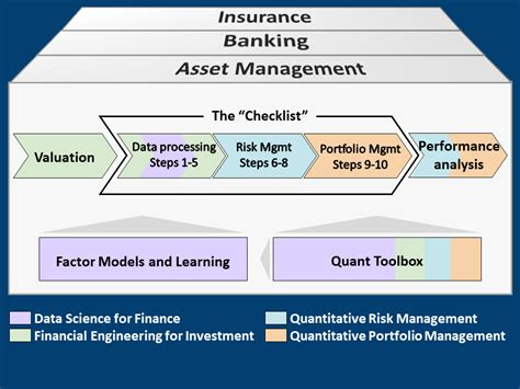 Resume Overview Exles by The Mathematics Of Financial Modeling And Investment