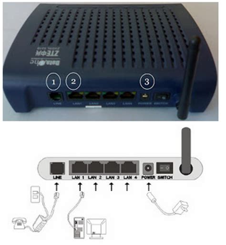 Selain yang sudah disebutkan diatas. Setup BSNL Type II (Type 2) Modem - Configure zte zxdsl ...