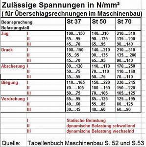 Torsionsspannung Berechnen : zul ssige biegespannung tabelle gasnitrieren werkstoffe ~ Themetempest.com Abrechnung
