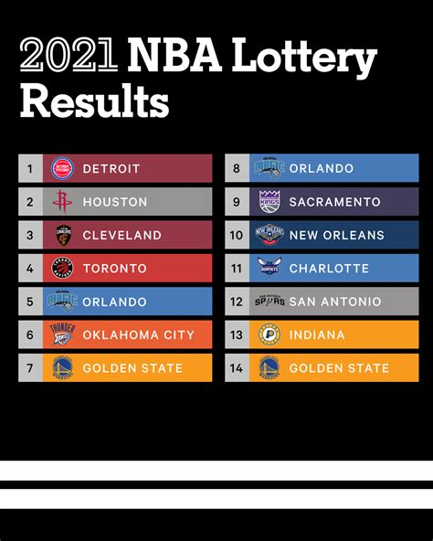 Here is the complete order for the event, which begins with the detroit pistons at no. NBA Draft Lottery 2021: Pistons win No. 1 pick; Rockets, Cavs, Raptors, Magic round out top five ...