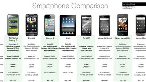Smartphone Comparison Chart Compares Extensive Smartphone ...