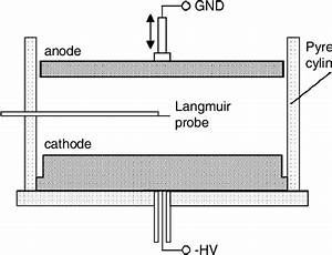 Schematic View Of The Discharge Tube  The Whole