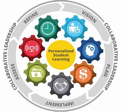Learning Framework Future Ready Personalized Plan Resources