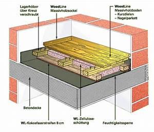 Aufbau Estrich Dämmung : woodline massivholzb den bodenaufbauten f r betondecken ~ Articles-book.com Haus und Dekorationen