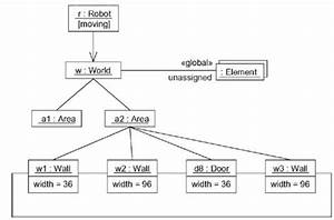 Uml And Design Patterns  Object Diagrams