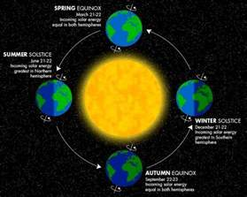 summer solstice 5 fast facts you need to