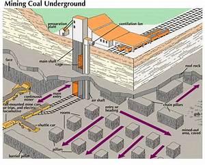 Coal Mining  Mine Layout