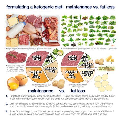 fat   eat   ketogenic diet diet doctor