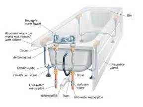 Smart Placement Different Types Of Plumbing Valves Ideas by The Anatomy Of A Bathtub And How To Install A Replacement