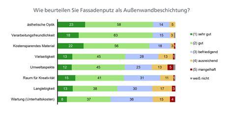 Verband Fuer Daemmsysteme Putz Und Moertel Vdpm by Architekturblatt Vdpm Architektenumfrage Zu