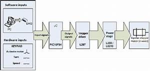 Open Loop Controller Of The Stepper Motor