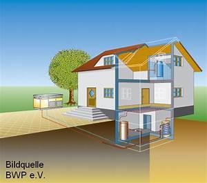 Luft Wärmepumpen Kosten : w rmepumpen technik preise und f rderung ~ Lizthompson.info Haus und Dekorationen