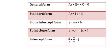 how do you write the equation in slope intercept form given 4 2 3 5 socratic