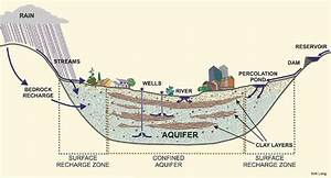 Groundwater System