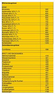Mineralwasser Ph Wert Liste : natrium ein mit mythen behafteter mineralstoff peak blog ~ Orissabook.com Haus und Dekorationen
