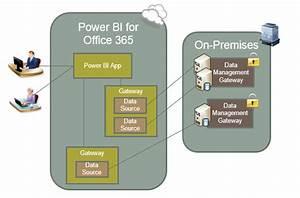 When Is A Data Management Gateway Needed In Power Bi