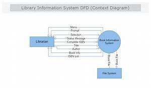 Library Information System Context Data Flow Diagram