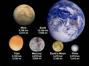 How Big is the Moon Compared to Earth? Size Comparison of ...