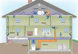 Sandium Heating And Air Blog  Heating And Air Conditioning