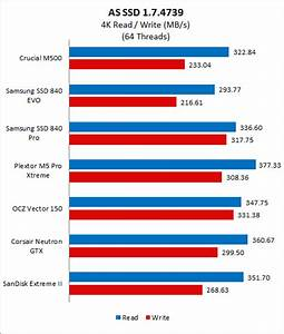 Which SD card is the best in terms of durability Fastest MicroSD Card Speed Tests Updated August 2018 Karty pamici - test, recenzja 24 kart pamici SD i microSD