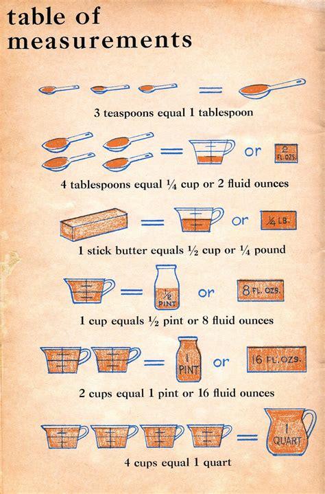 Kitchen Measurements bethsoil kitchen measurement table