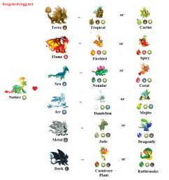 Dragon City Breeding Chart